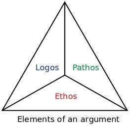 Understanding and Using Logos, Ethos, and Pathos